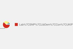 2010 General Election result in Glenrothes